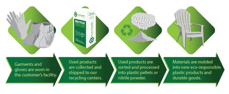 Illustration showing the process for RightCycle recycling program