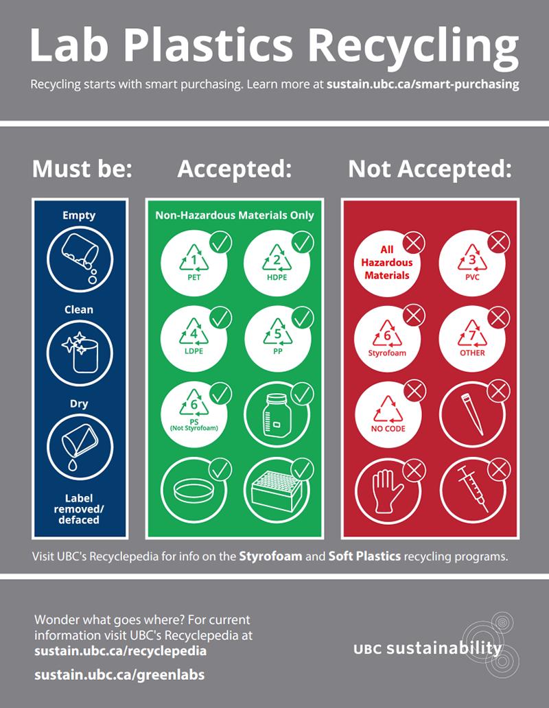Lab plastics recycling poster